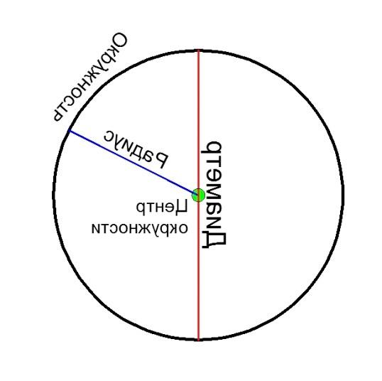 Як розрахувати діаметр